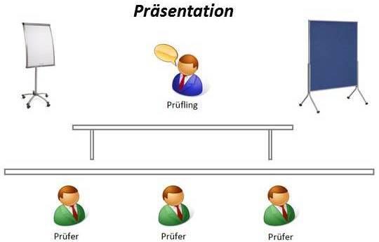 bei der prsentation stellt der prfungsteilnehmer dem prfungsausschuss sein konzept fr die gestaltung einer ausbildungseinheit oder eine - Unternehmensprasentation Beispiele